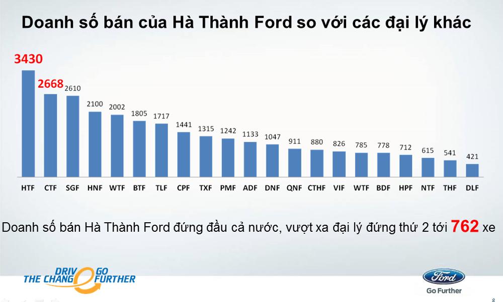 Top 5 đại lý bán xe Ford uy tín nhất tại Hà Nội